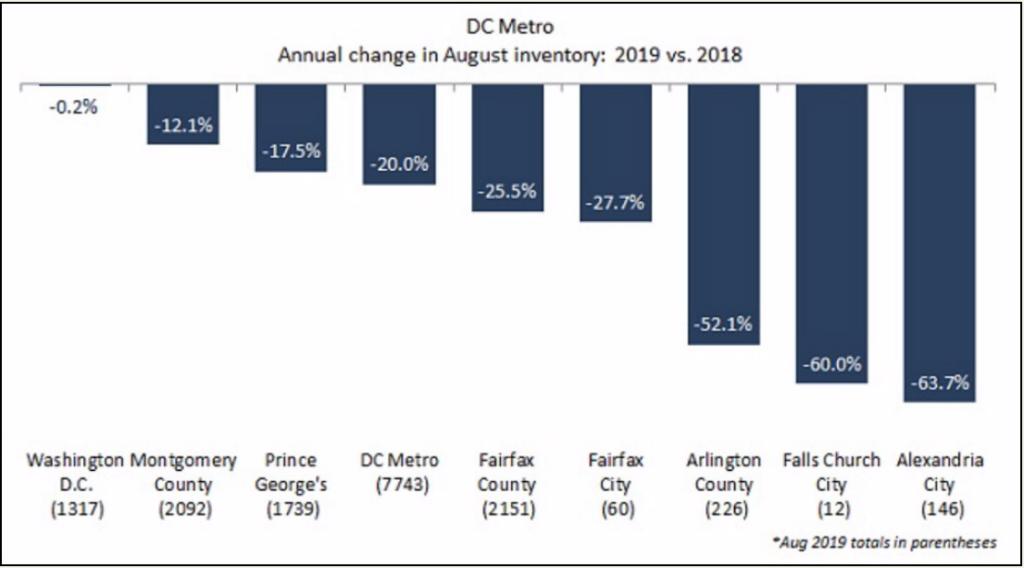 DC Metro Chart